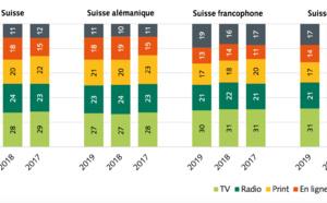 Suisse : les médias sociaux gagnent en importance dans la formation de l'opinion