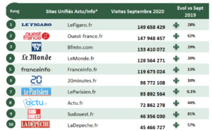 La fréquentation des sites et applications en septembre