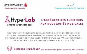 HyperLab #3 (octobre 2020) : l'agrément des auditeurs aux nouveautés musicales entendues en radio
