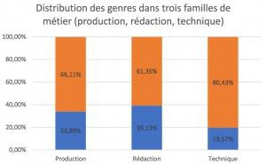 Belgique : le CSA dévoile une étude sur l'égalité de genre dans l'audiovisuel
