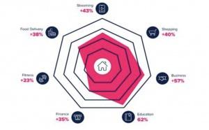 5 prédictions pour le marché des applications mobiles en 2021