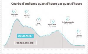 Médiamétrie : l'audience de la radio en Occitanie