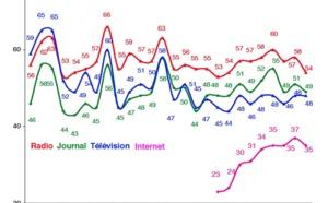 Les français font (moins) confiance à la radio