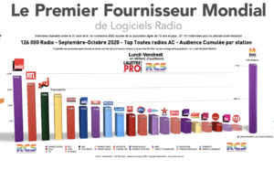 Diagramme exclusif LLP/RCS - TOP 20 radios en Lundi-Vendredi - 126 000 Septembre-Octobre 2020