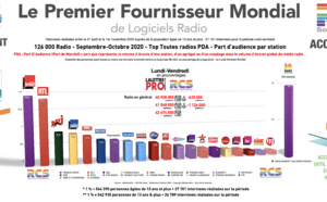 Diagramme exclusif LLP/RCS - TOP 20 radios en Part d'Audience - Lundi-Vendredi - 126 000 Septembre-Octobre 2020