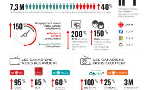 Les Canadiens se tournent vers CBC/Radio-Canada durant la pandémie