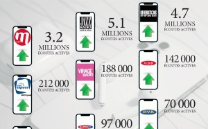 Plus de 15 millions d'écoutes pour les radios d'Espace Group