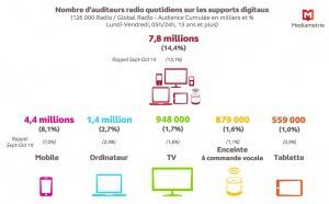 Près de 41 millions de Français écoutent quotidiennement la radio