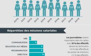 La FRAP publie sa nouvelle étude sur les radios associatives en Pays de la Loire
