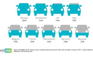 Le DAB+ obligatoire dans tous les nouveaux véhicules