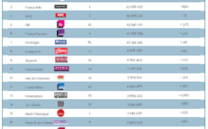 Les radios les plus écoutées sur le Net