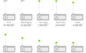 Ventes de récepteurs DAB+ : +54% d'une année sur l'autre