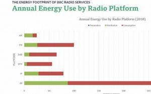DAB+ : la plus verte des méthodes d'écoute de la radio