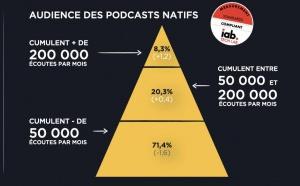 Acast publie son baromètre dédié aux podcasts natifs