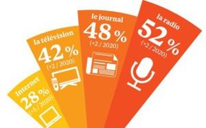 La radio est toujours le média le plus crédible