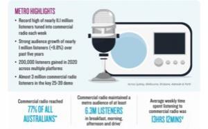 Australie : l'audience des radios commerciales en hausse