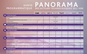 Panorama des acteurs de l'Audio Digital programmatique