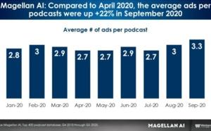 Podcast : la publicité résiste malgré la crise