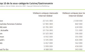 Web : record d'audience historique pour les sites de cuisine