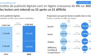 Le marché de la publicité digitale en croissance de 3%