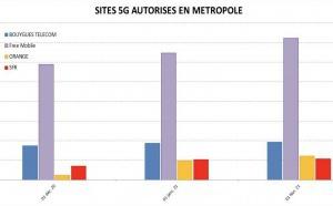 ANFR : la 5G gagne du terrain