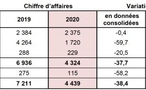 Lagardère : un chiffre d'affaires en nette baisse en 2020