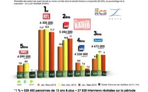 Diagramme exclusif LLP/RCS Zetta - TOP 5 radios généralistes - 126 000 janvier-mars 2013