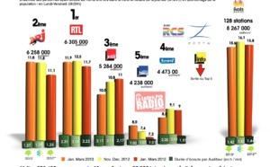 Diagramme exclusif LLP/RCS Zetta - TOP 5 toutes radios confondues - 126 000 janvier-mars 2013