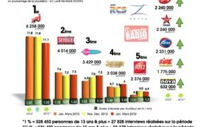 Diagramme exclusif LLP/RCS Zetta - TOP 5 radios musicales - 126 000 janvier-mars 2013