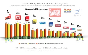 Diagramme exclusif LLP/RCS Zetta - TOP 10 radios en Samedi-Dimanche - 126 000 janvier-mars 2103