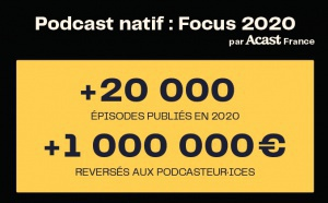 Acast France a distribué plus de 20 000 épisodes de podcasts