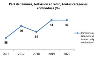 En 2020, la part des femmes présentes à l'antenne se stabilise