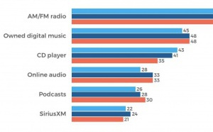 L'audience des podcasts en hausse selon The Infinite Dial