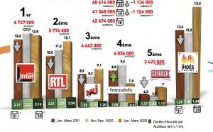 Diagramme exclusif LLP/RCS GSelector Zetta - Le Top 5 toutes radios confondues - 126 000 janvier-mars 2021