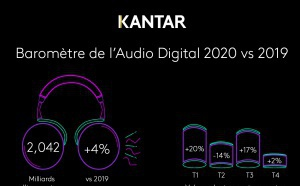 Kantar Média dévoile son baromètre de l'Audio Digital 2020 vs 2019