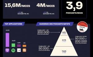 Nouveau baromètre Acast des podcasts natifs