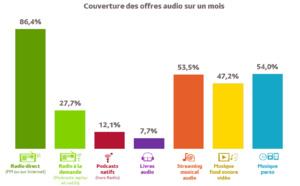 Global Audio : la radio est l'offre audio la plus écoutée