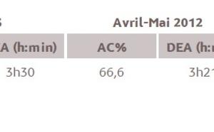 L'audience de la radio à Mayotte