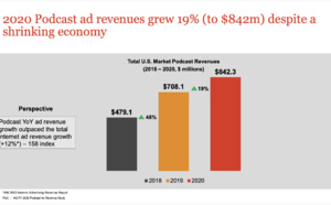 Les revenus publicitaires des podcasts en hausse aux États-Unis