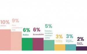 Belgique : le CSA publie son rapport d'activité