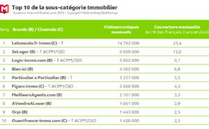 En avril, 85.2% des Français connectés au web
