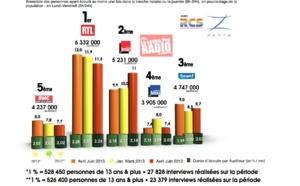 Diagramme exclusif LLP/RCS Zetta - TOP 5 Généralistes en Lundi-Vendredi - 126 000 Avril-Juin 2013