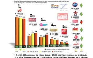 Diagramme exclusif LLP/RCS Zetta - TOP 5 Musicales en Lundi-Vendredi - 126 000 Avril-Juin 2013