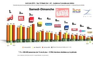 Diagramme exclusif LLP/RCS Zetta - TOP 10 Week-end - en Samedi Dimanche - 126 000 Avril-Juin 2013