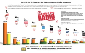 Quelles sont les webradios les plus écoutées ?