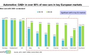 En Europe, le DAB+ s'installe dans les voitures