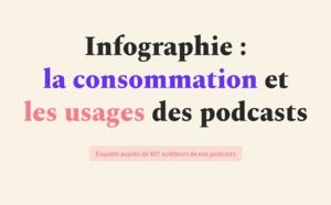 Une infographie sur la consommation des podcasts