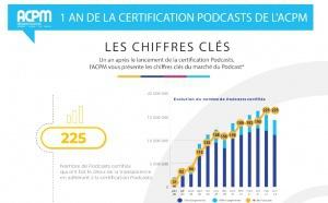 L'ACPM fête l'anniversaire de sa certification podcast