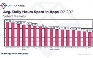Forte hausse du temps passé sur les applications