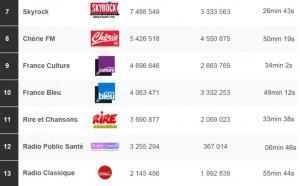 Les radios les plus puissantes en juin sur le Net